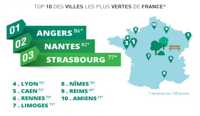 Angers élue Ville la plus verte de France 2017